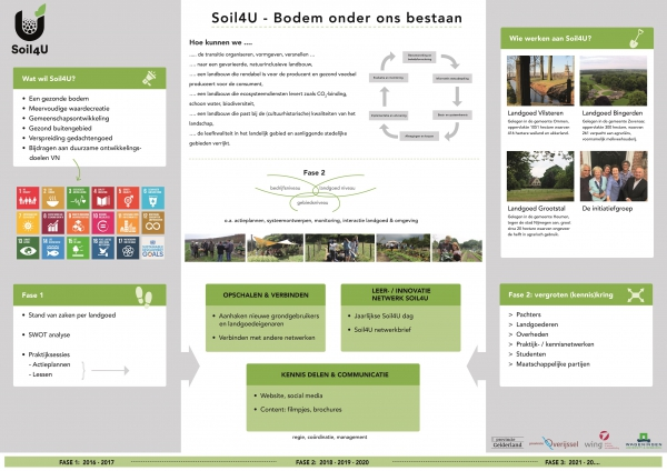 Soil4U fase 2